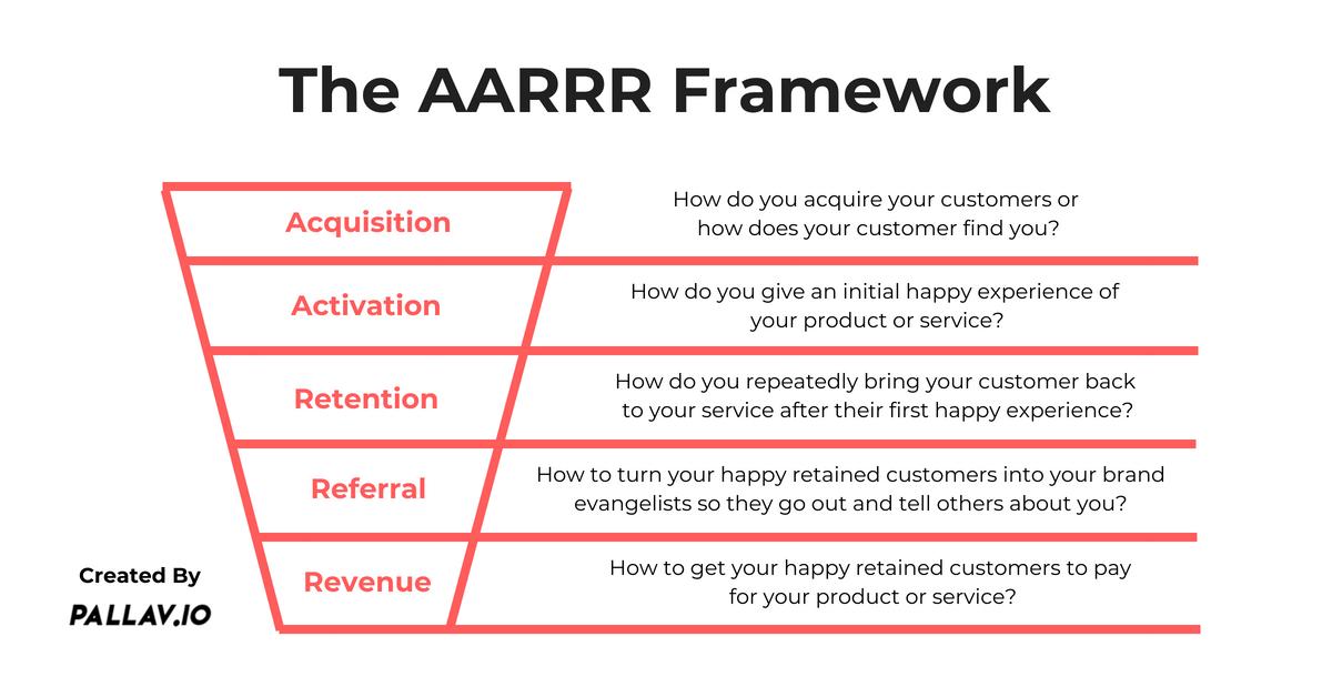 AARRR framework screenshot