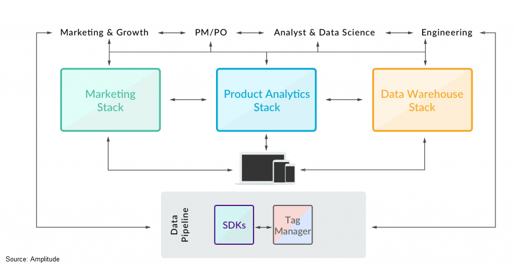 product analytics implementations full view