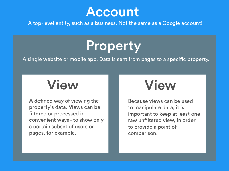 Overview on how to install Google Analytics