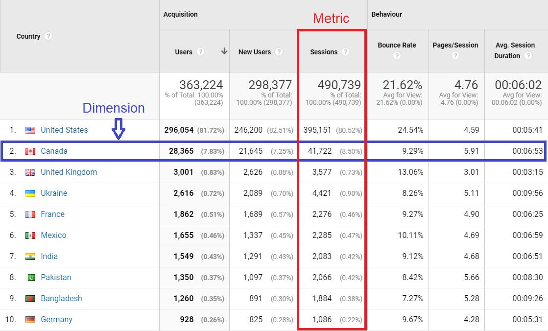 Metrics vs Dimensions dashboard