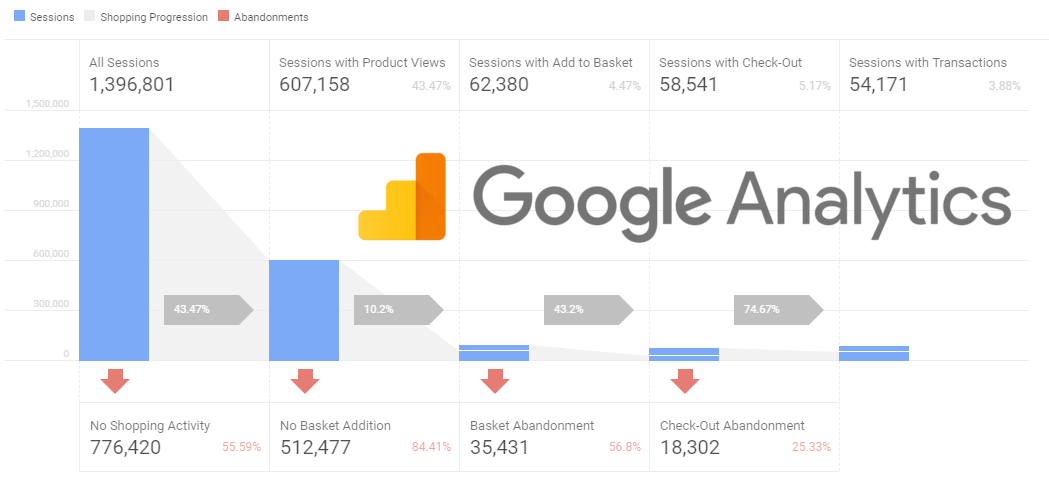 A Practical Guide to Google Analytics Enhanced eCommerce