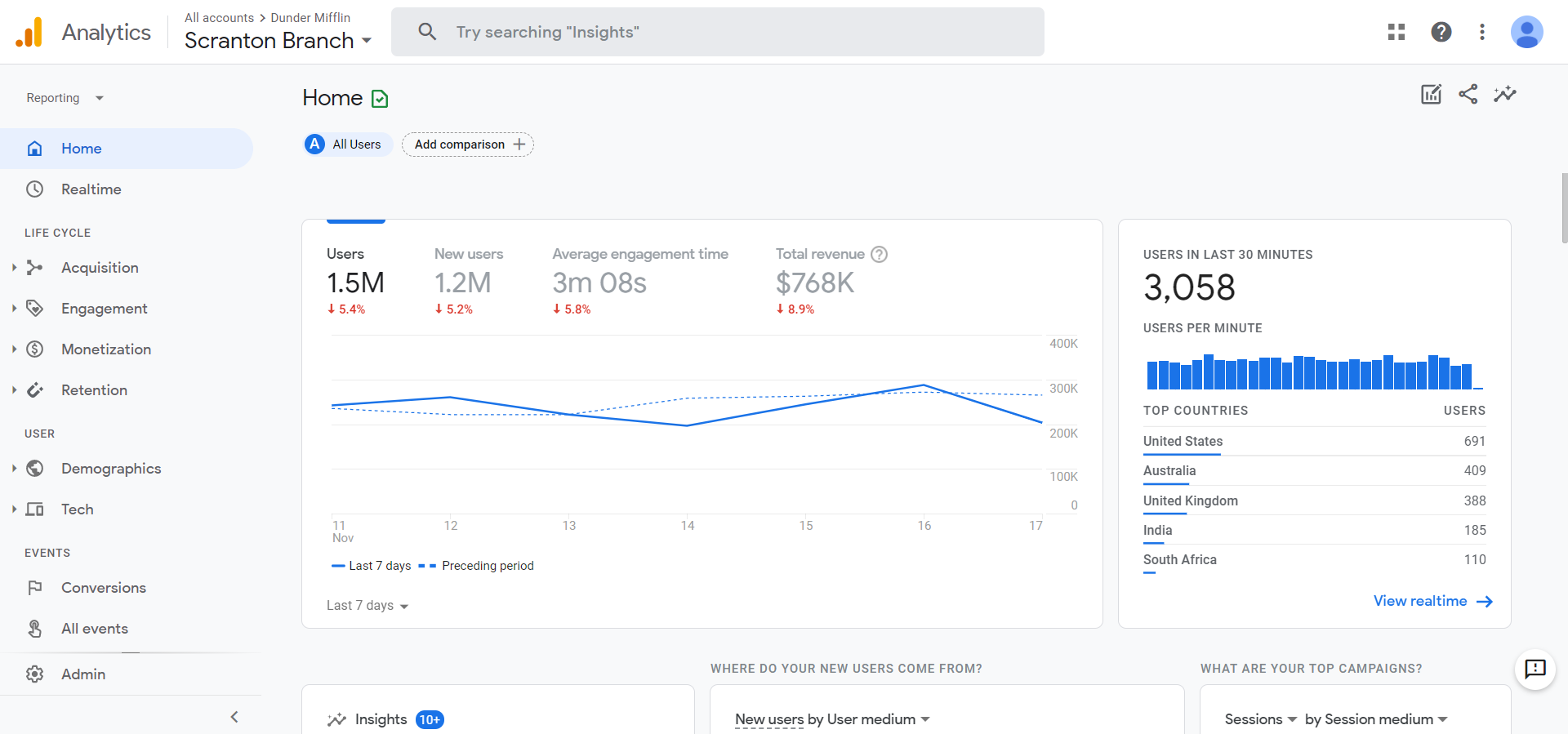 A Handy Guide to Google Analytics 4